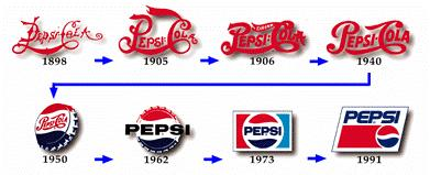 Pepsi chronology